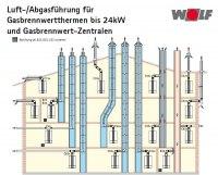 Wolf Luft-/Abgasführung für Gasbrennwertthermen und Gasbrennwert-Zentralen